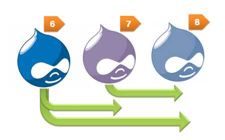 Here is how you do a Drupal 8 migration