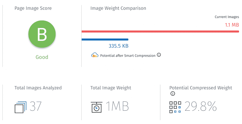 Website Speed Test: the image weight comparison metrics